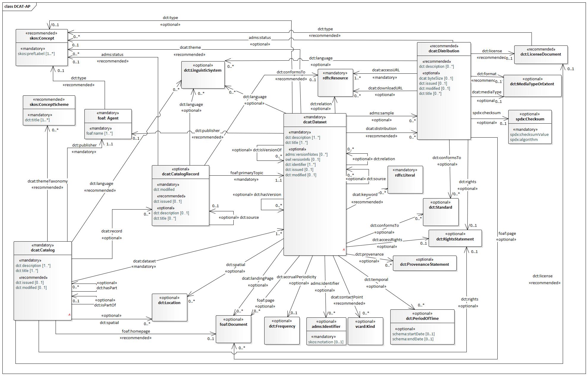 Konceptuální schéma DCAT-AP
