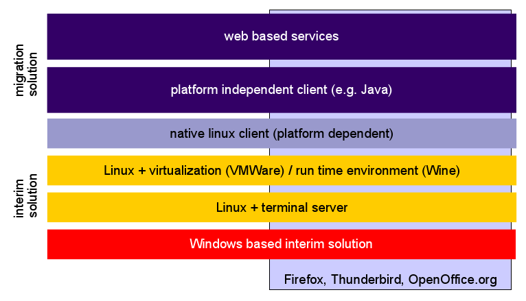 LiMux migration scenarios for business applications