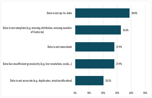 The figure shows that also incomplete data are an often experienced problem by the respondents