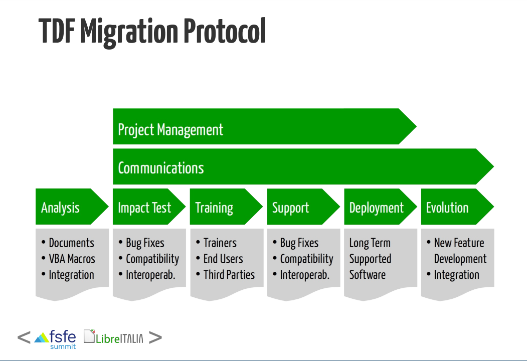 The Document Foundation's Migration protocol - emphasising communication