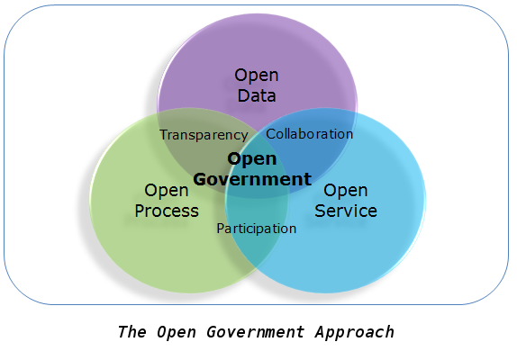 The Open Government approach