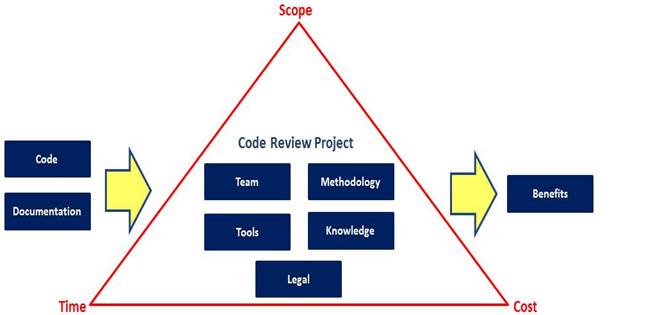 The EU-Fossa's Code Review Process