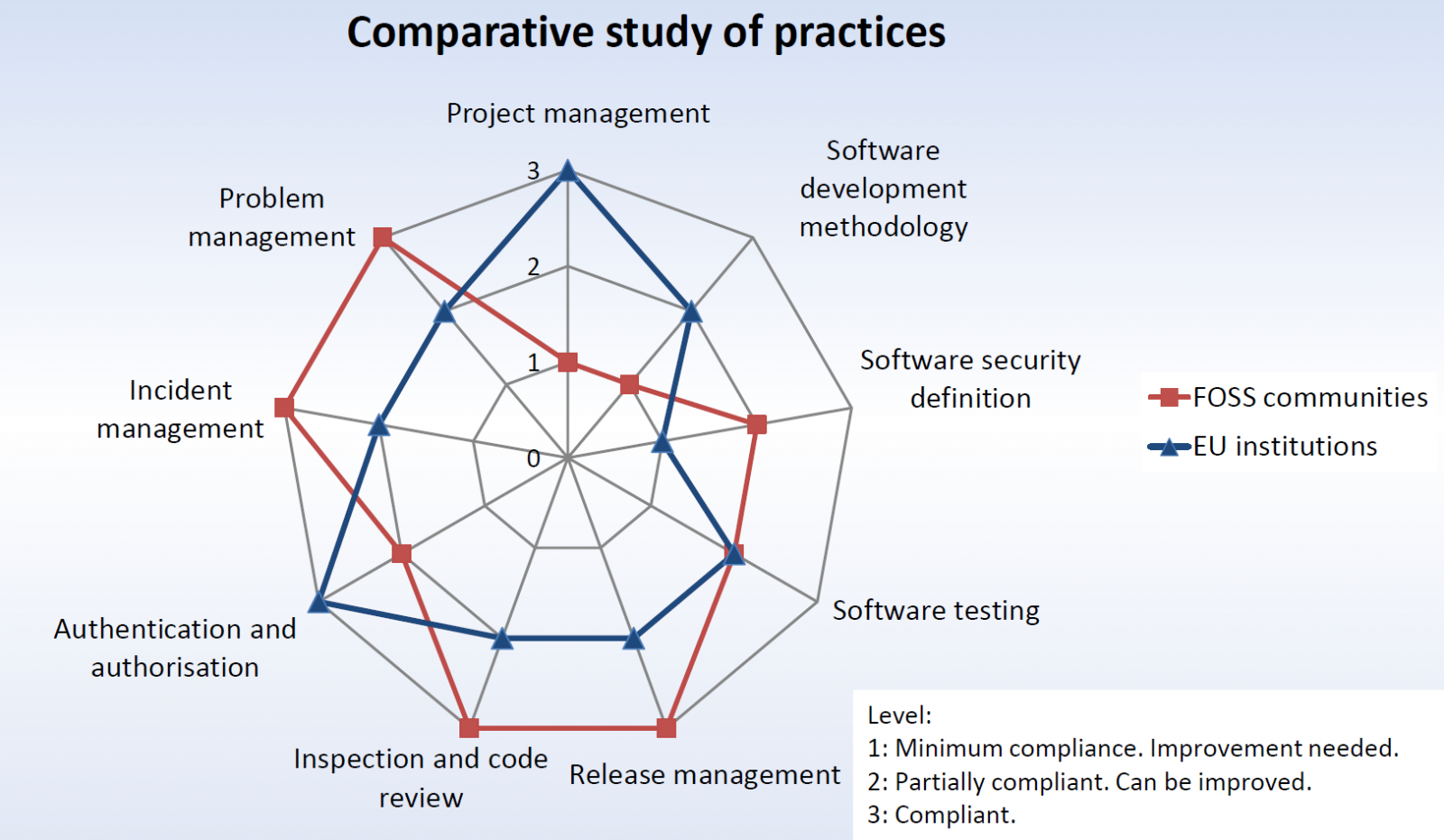 A chart comparing coding practices of EC/EP software development and free and open source groups