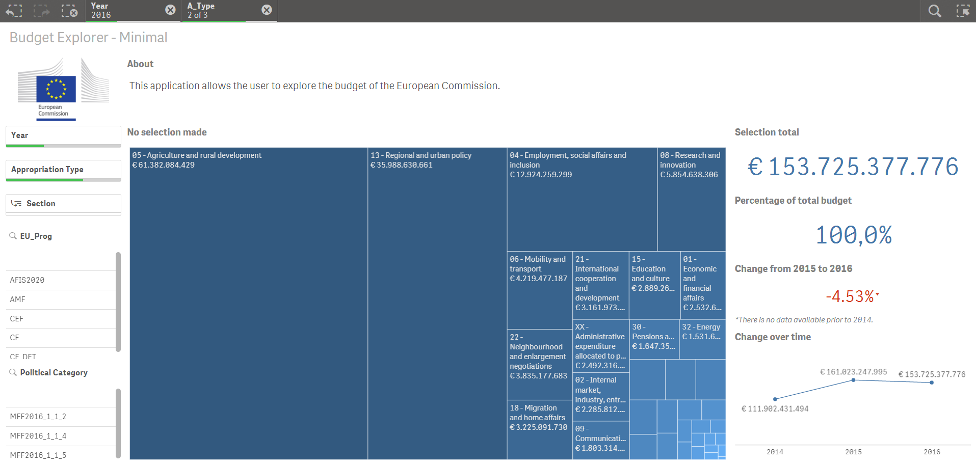EU Budget Dashboard Overview