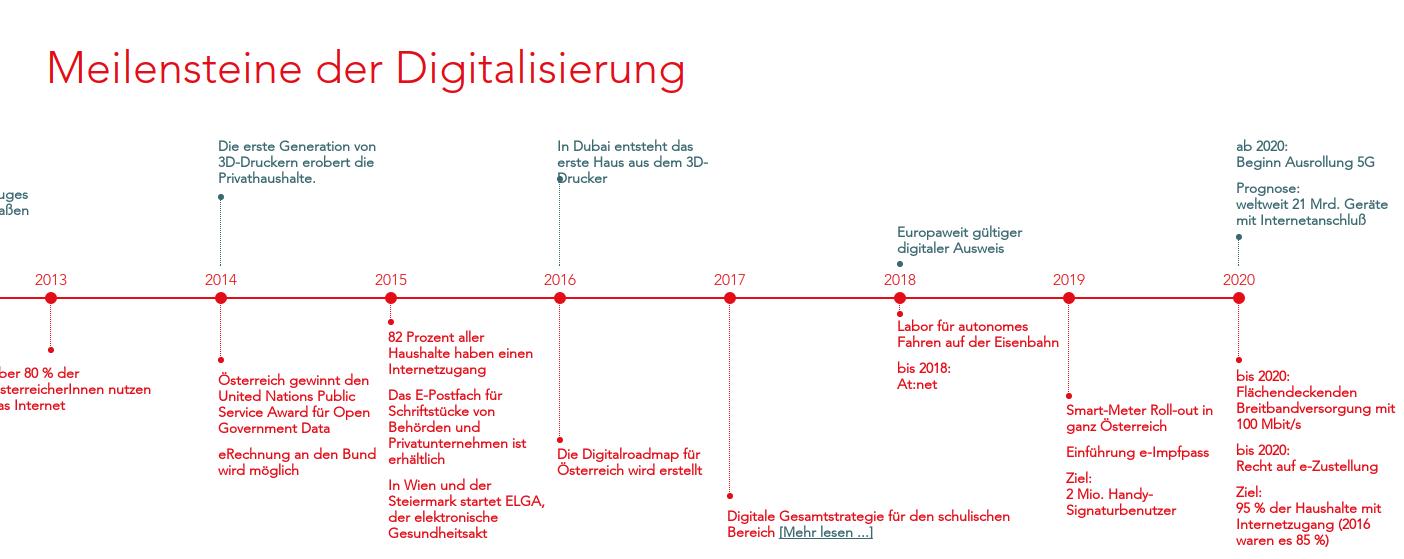 Austria Present Its Digital R Joinup - Road map of austria