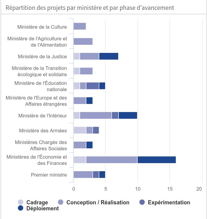 France's major IT projects sorted by phase of completion