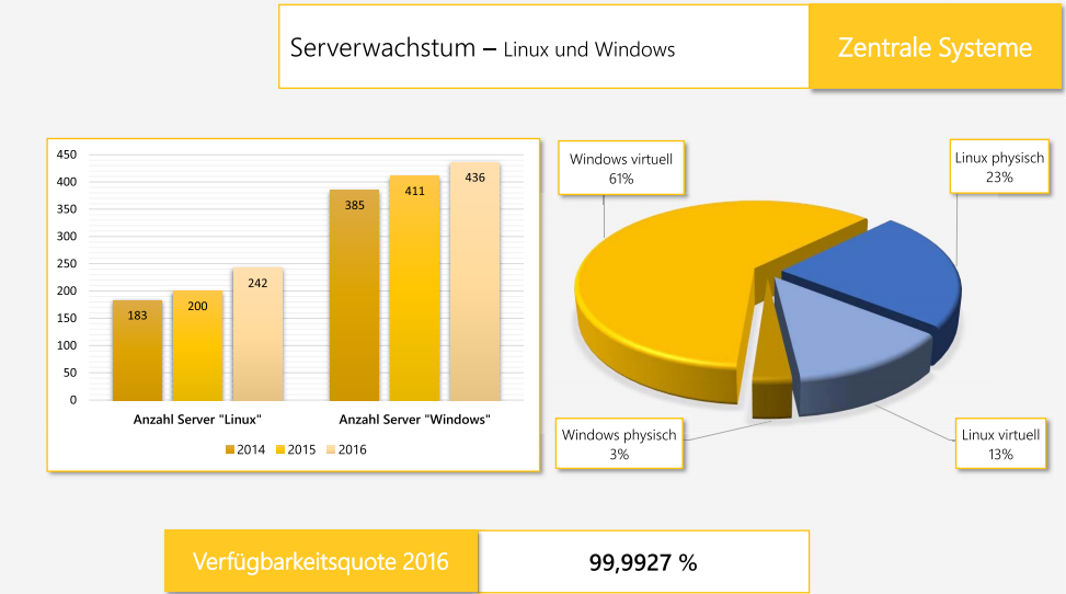 The increasing share of Linux servers in Dortmund