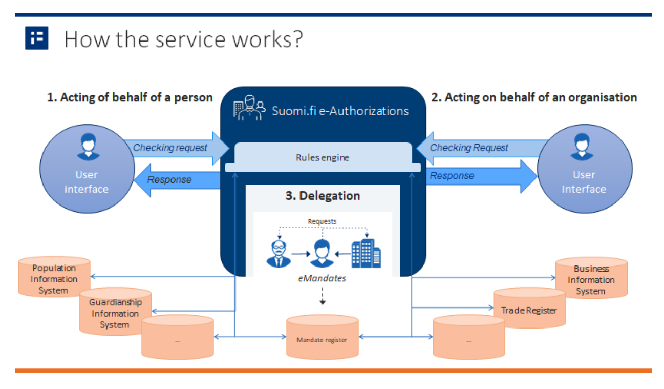 How the service works?
