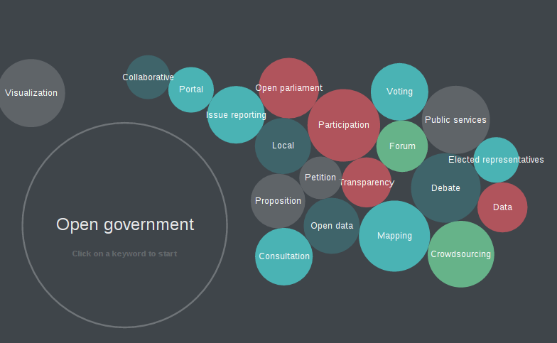 The Open Government Partnership Toolbox