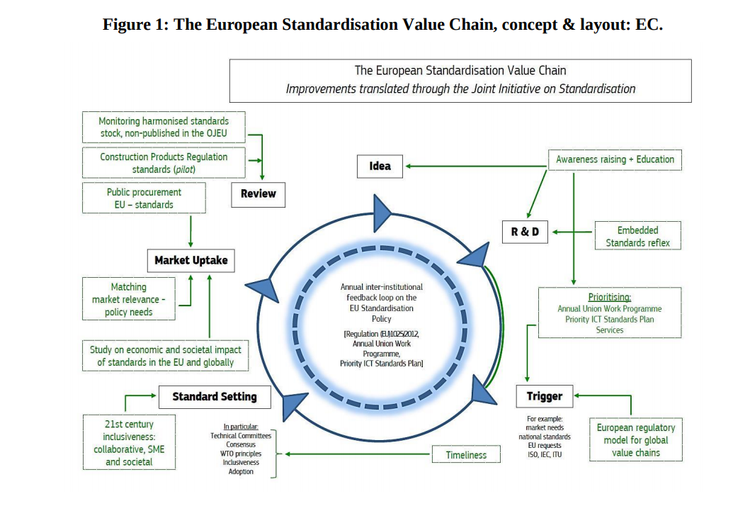 The European standardisation value chain