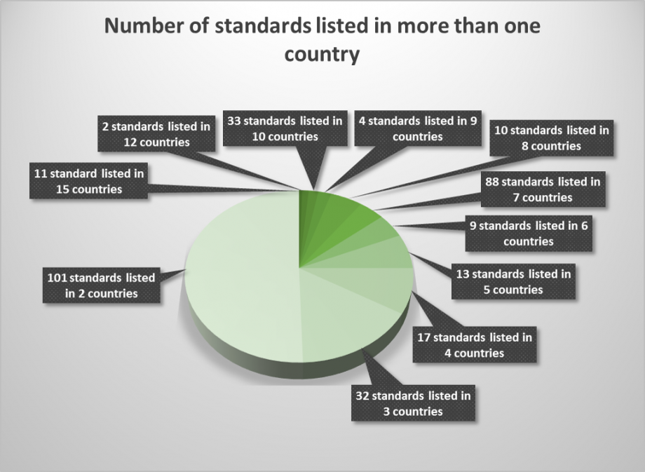 Number of standards listed in more than one country