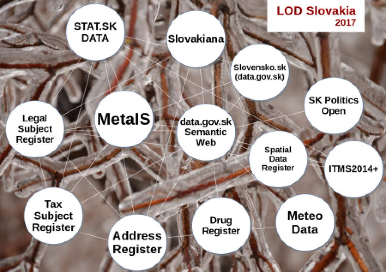 SK Linked Open Data