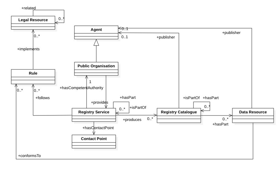 High-level Class Diagram to model Base Registries