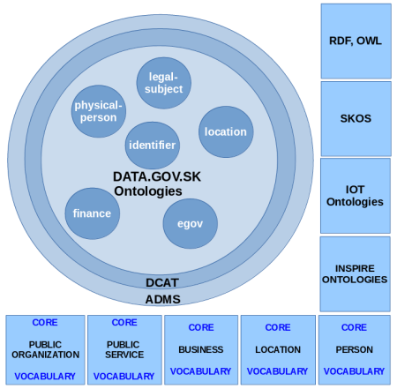 Central ontological model