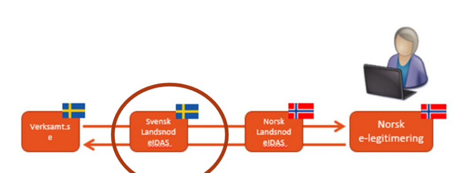 An image showing the combination of Norway's eID to sign documents in Sweden