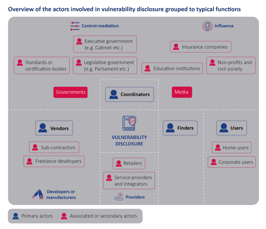 This grey diagram show all the actors (in red and blue)  that are involved in vulnerability disclosure, and uses dashes to show how their roles are linked.