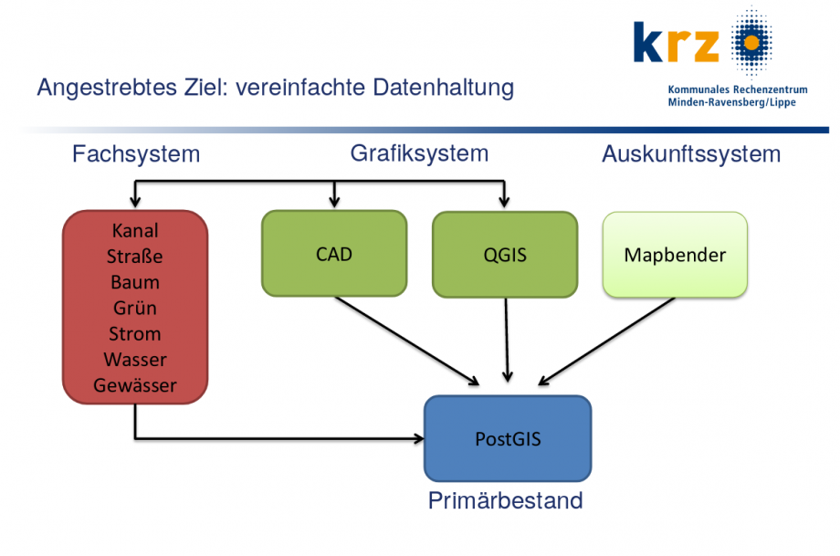 The diagram uses colored blocks and arrows to show how the KRZ links its QGIS components,