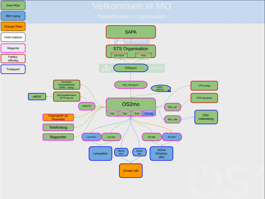Alt text: This is a diagram showing how OS2mo is (or can be) linked to a myriad of other systems.