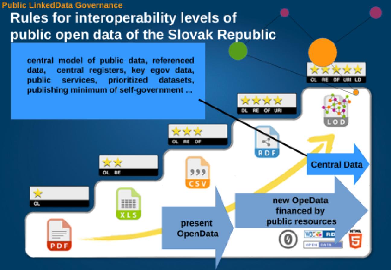 Interoperability level for public data