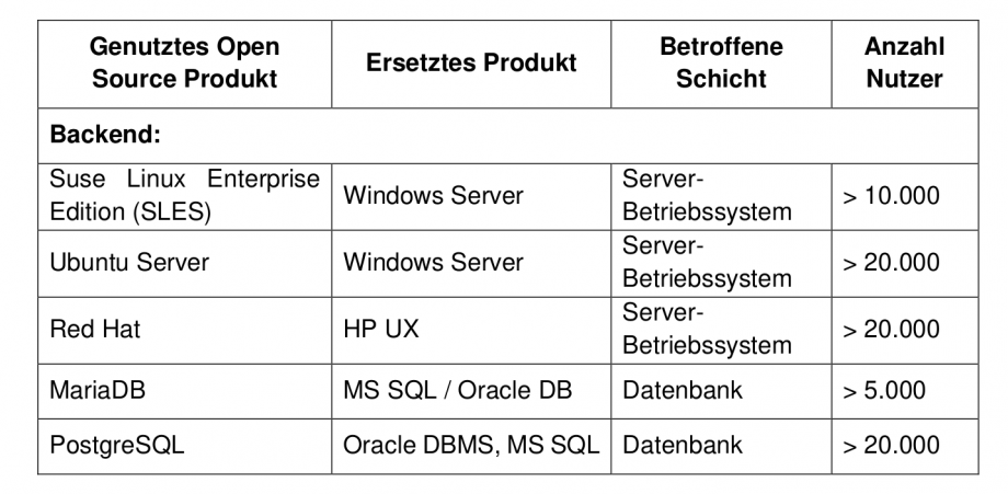 A table taken from the strategy, listing open source alternatives for proprietary operating systems and databases, and providing rough estimates - in thousands - for the number of instances