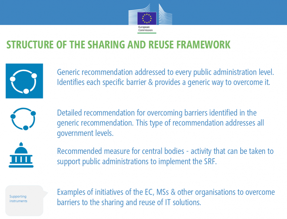 This image shows a slide from a brief introduction on the Sharing and Reuse Framework for IT Solutions