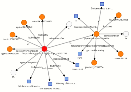 RDF Graph of the Ministry of Finance of Slovak Republic