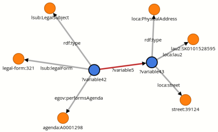 Constructing a SPARQL Query with Tripleskop